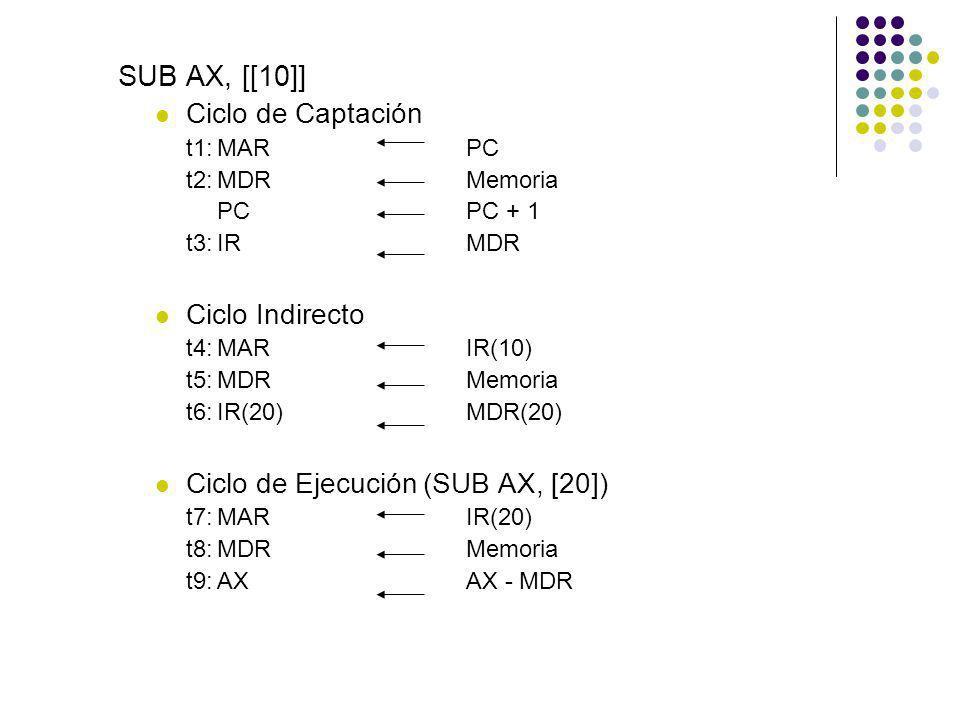 SUB AX, [[10]] Ciclo de Captación Ciclo Indirecto